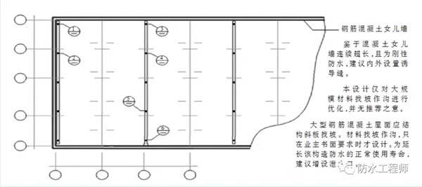 大进深、大尺度混凝土屋面建筑找坡探讨